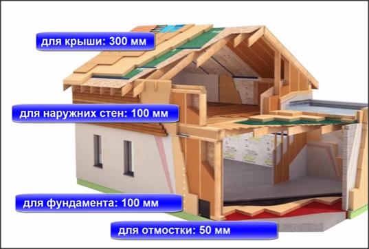 Надежное утепление дома. Условия и требования